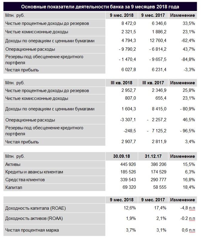 Деятельность банка Ак Барс в 2018